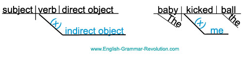 Sentence Diagram Indirect Object