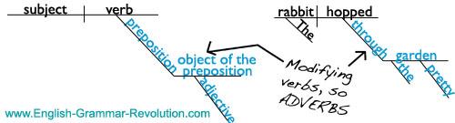 Sentence Diagram - Prepositional Phrase as Adverb