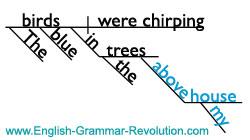 Sentence Diagram - Prepositional Phrase as Adjective