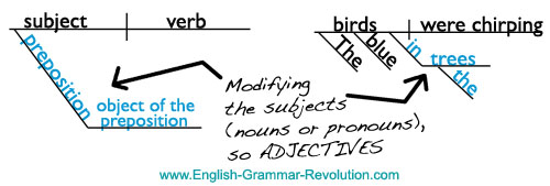 Diagramming the prepositional phrase the blue birds in the trees were chirping ccuart Image collections