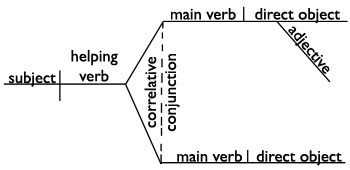 How to diagram helping verbs electrical drawing wiring diagram diagram it helping verbs rh english grammar revolution com helping verbs list how do you two when you diagram a sentence subjects diagram ccuart Choice Image