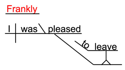 Sentence Diagram Of FRANKLY  - A Sentence Adverb