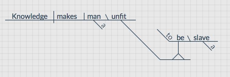 Frederick Douglass sentence diagram
