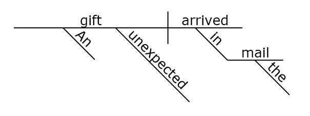 one limitation of sentence diagramming : reed kellogg diagram - findchart.co