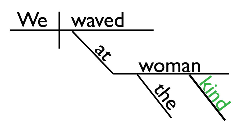 Sentence Diagram Adjective