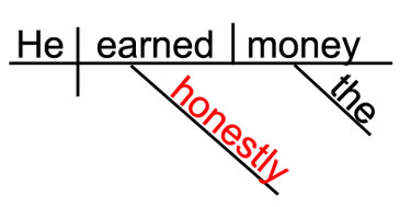 Sentence Diagram Of HONESTLY  - A Regular Adverb