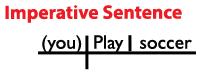 Imperative Sentence Diagram