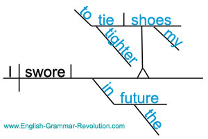 Sentence Diagram with Infinitive Phrase
