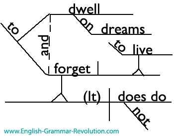 J k rowling quotes diagrammed jkrowlingquote ccuart Images