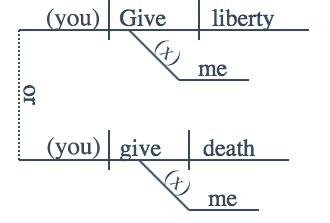 Patrick Henry Diagram