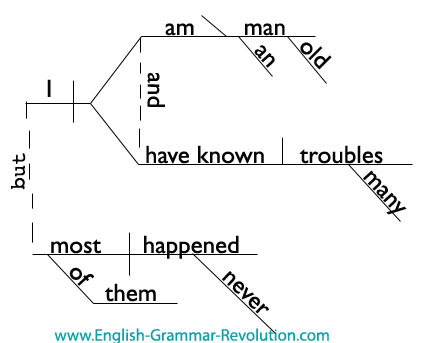 mark twain quotes. mark twain quote diagrammed