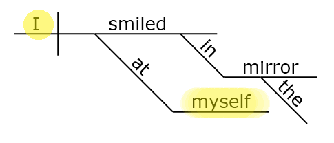 Sentence diagram of the reflexive pronoun MYSELF www.GrammarRevolution.com/reflexive-pronoun.html