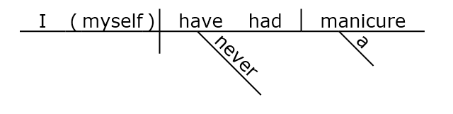Sentence diagram of the intensive pronoun MYSELF www.GrammarRevolution.com/reflexive-pronoun.html