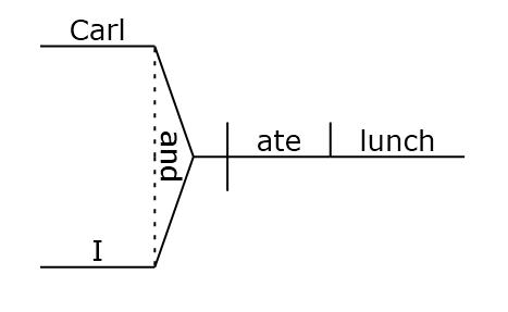 Sentence diagram www.GrammarRevolution.com/reflexive-pronoun.html