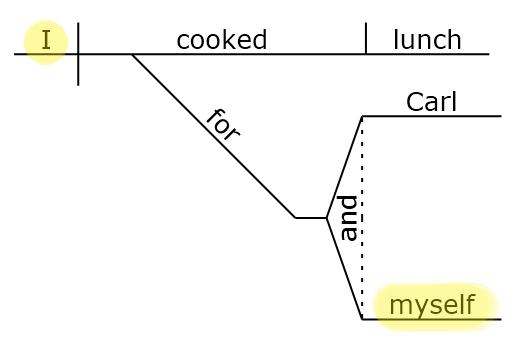 Sentence diagram MYSELF www.GrammarRevolution.com/reflexive-pronoun.html