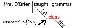 Sentence Diagram Indirect Object Noun www.GrammarRevolution.com/what-is-a-noun.html