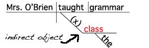 Sentence Diagram Indirect Object Noun www.GrammarRevolution.com/what-is-a-noun.html