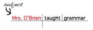 Sentence Diagram Subject Noun www.GrammarRevolution.com/what-is-a-noun.html