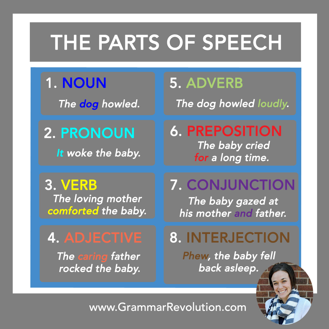Preposition In Learn In Marathi All Complate: English Parts Of Speech
