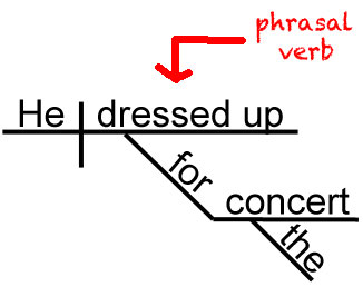 Sentence diagram with a phrasal verb