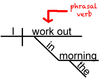 Sentence Diagram with the Phrasal Verb