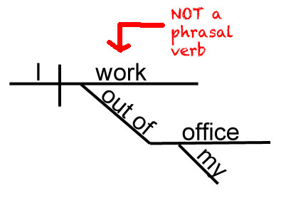 What are phrasal verbs sentence diagram showing ccuart Gallery