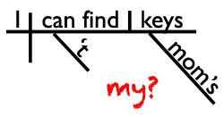 Sentence diagram possessive noun