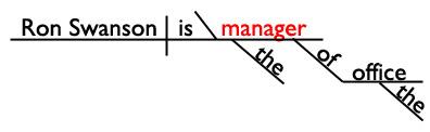Linking Verb Sentence Diagram Predicate Noun