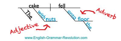 Prepositional Phrases Sentence Diagram