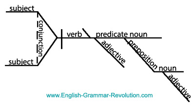 Diagram it puzzler answers sentence diagrams sentence diagram ccuart Choice Image