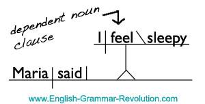 Sentence Diagram Direct Quotation