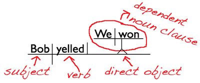 Diagramming sentences with direct speech maria said i feel sleepy ccuart Image collections
