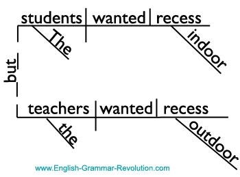 Sentence diagram of a compound sentence