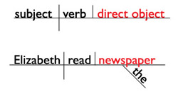 sentence diagram of direct object