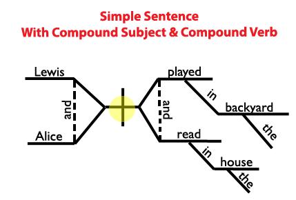 Simple Sentence Diagram Compound Subject Compound Verb
