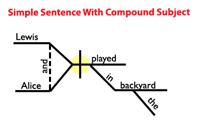 Simple Sentence Diagram with Compound Subject