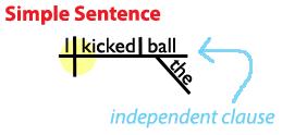 Simple Sentence Diagram