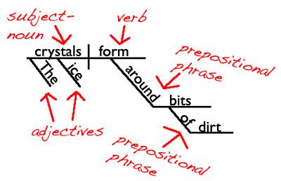 Snow Sentence Diagram align=