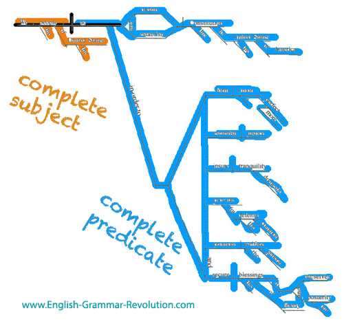 Fun with sentence construction sentence diagram of the preamble ccuart Images