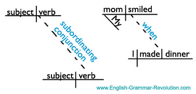 Diagramming subordinating conjunctions adverb clauses diagram the adverb clause below the independent clause and connect the two clauses with a slanted dotted line put the subordinating conjunction on the ccuart Images
