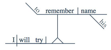 Try To Sentence Diagram
