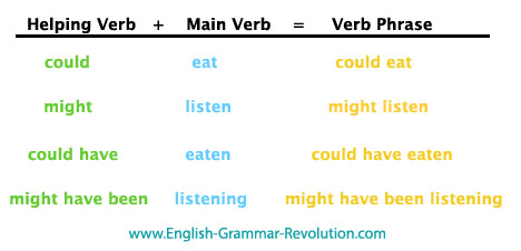 Helping Verb, Main Verb, and Verb Phrase Chart