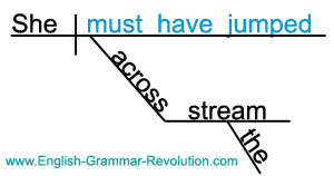 Diagramming sentences helping verbs electrical work wiring diagram helping verbs verb phrases rh english grammar revolution com linking verb example sentences modal helping verbs ccuart Image collections
