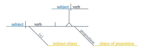 sentence diagram - slots for WHO and WHOM