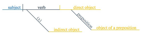 sentence diagram - slots for WHOM
