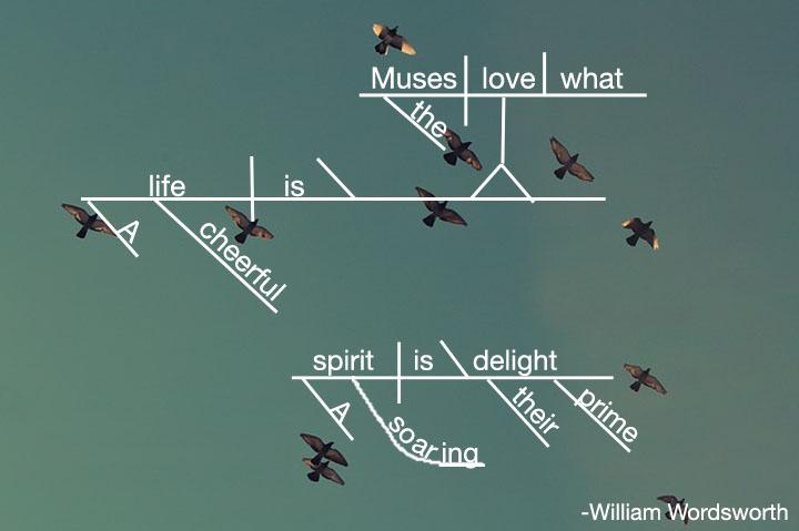 William Wordsworth Sentence Diagram