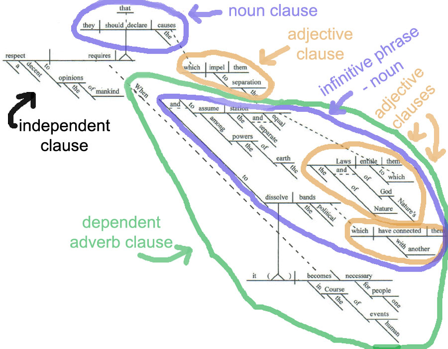 Sentence Diagram of Declaration of Independence