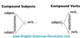compound subject sentence diagram