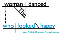 Here's a basic sentence diagram of a dependent adjective clause and a relative pronoun. Learn more about diagramming sentences here --> www.GrammarRevolution.com/english-grammar-exercise.html