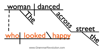 Sentence diagram of adjective clause with relative pronoun